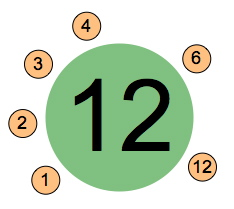 The factors of 12 dance around it in a circle.