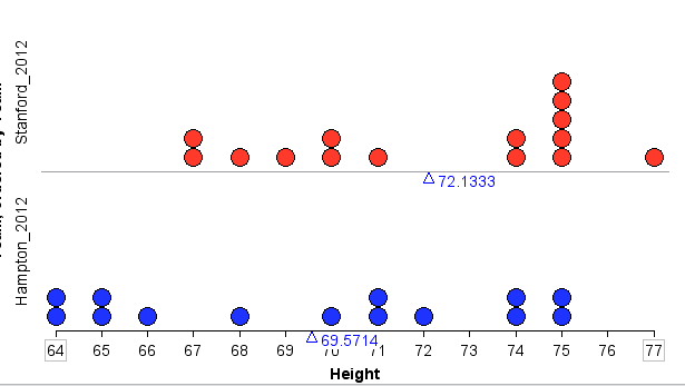 Scatter Plot of Each Team's Heights