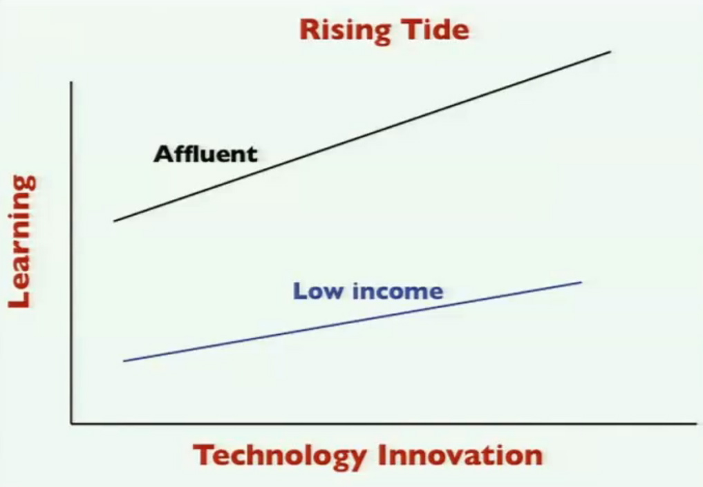 Model of effect of technology on learning by income