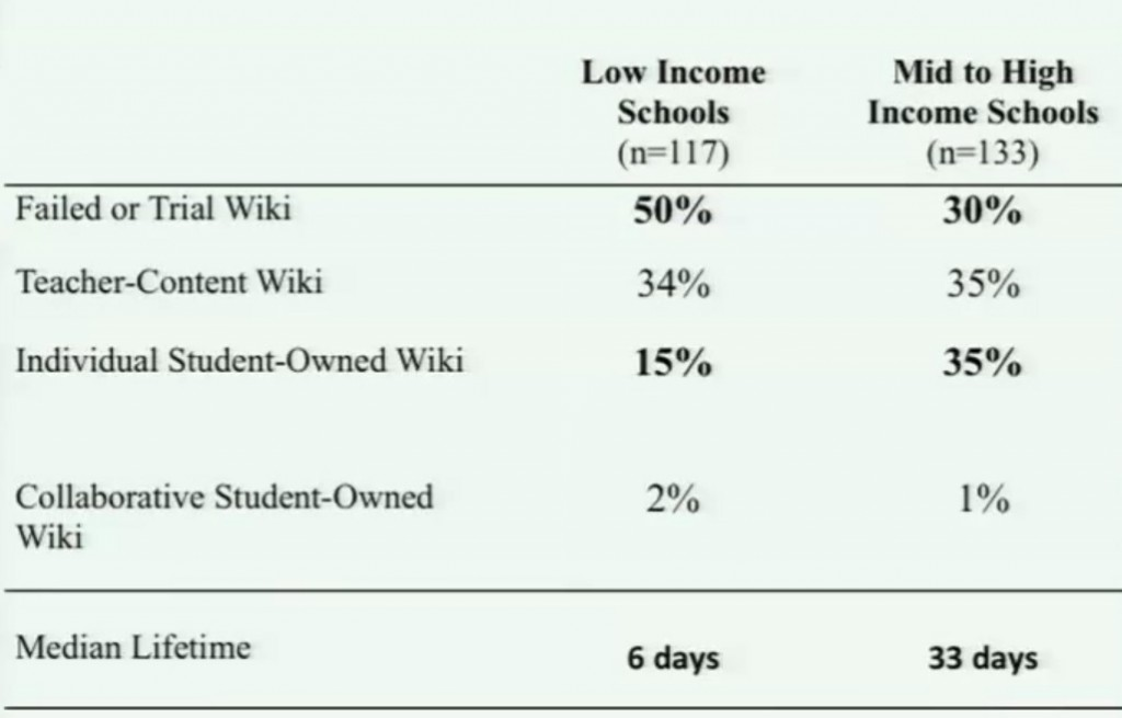 Comparison of wiki data by school income