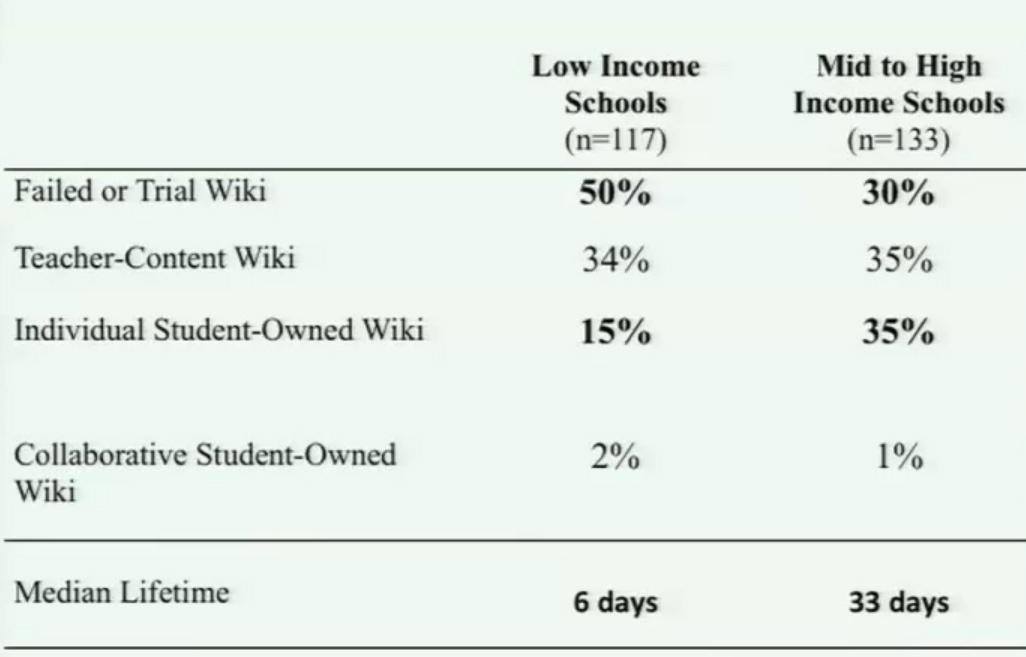 Comparison of wiki data by school income