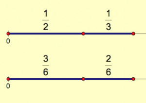 Fractions on a Number Line--Adding with Unlike Denominators