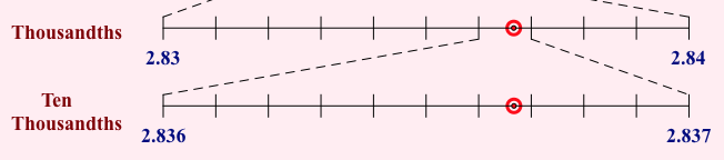 Zooming Number Lines