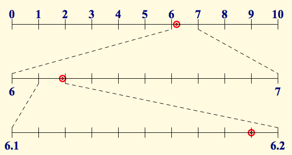 Number Line Showing Tenths Number Line Reveals Tenths
