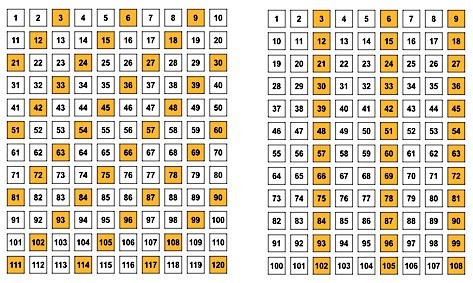 exploring multiples on a dynamic number grid sine of the times